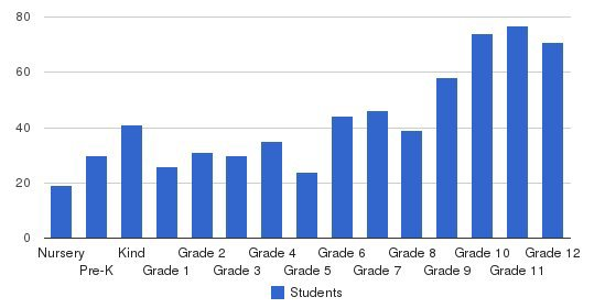 Augusta Christian Schools Students by Grade