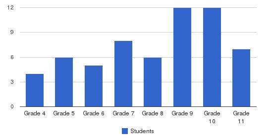 Coastal Harbor Transition Center Students by Grade