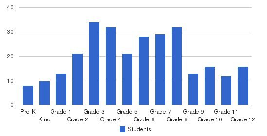 Colonial Hills School Students by Grade