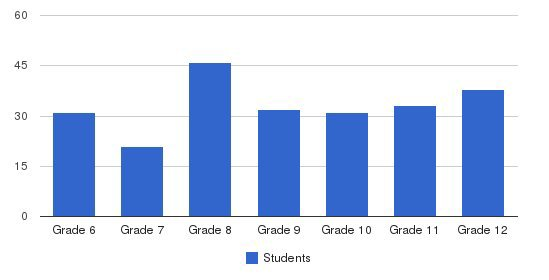 Dominion Christian Schools Students by Grade