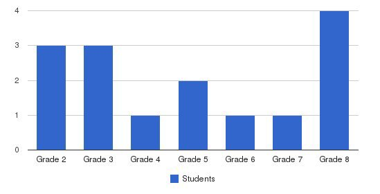 Douglasville Sda Elementary School Students by Grade