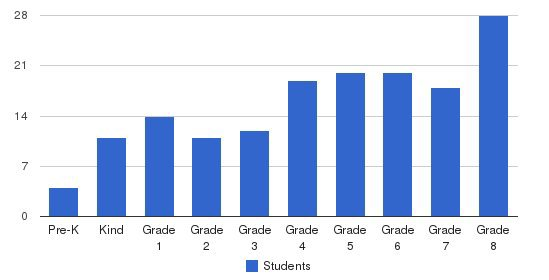 Duluth Adventist Christian School Students by Grade