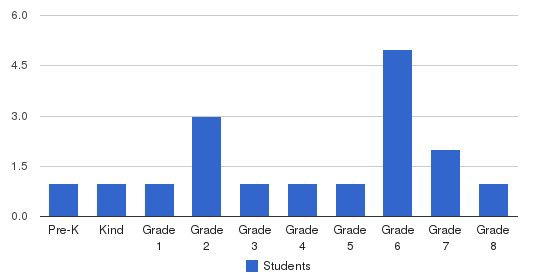 Josephine Edwards Christian School Students by Grade
