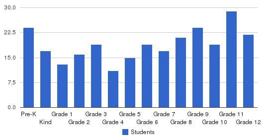 Fullington Academy Students by Grade