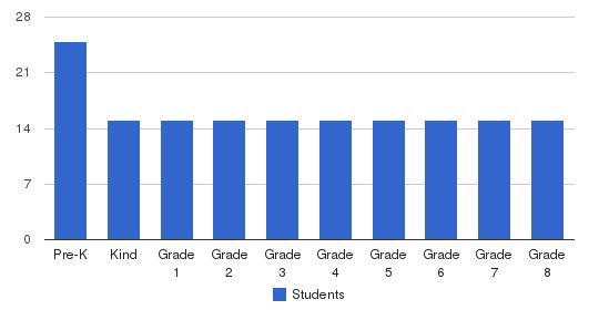 Imhotep Academy Students by Grade