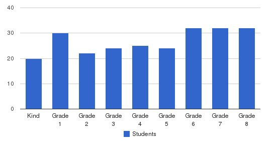 Intown Community School Students by Grade