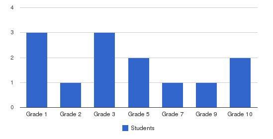 Lake Grace Christian School Students by Grade