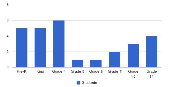 Living Way Christian Academy Students by Grade