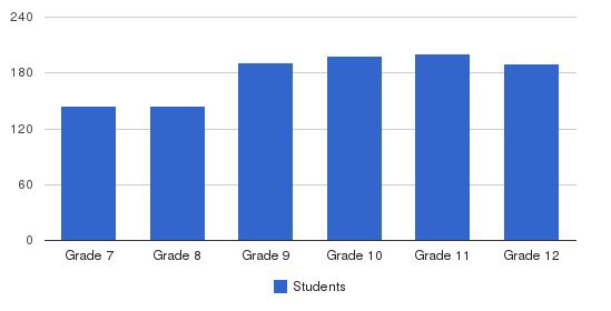 Marist School Students by Grade