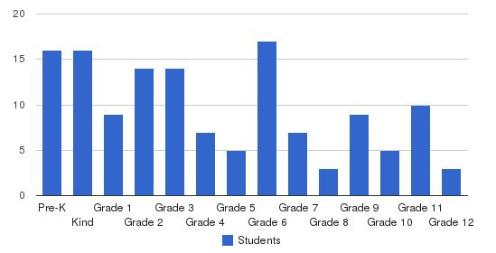 Mountain Area Christian Academy Students by Grade