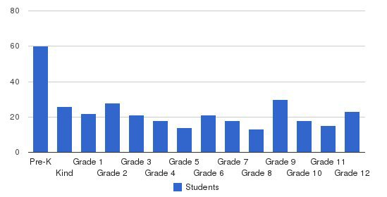 Open Bible Christian School Students by Grade