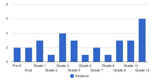 Philadelphia Christian School Students by Grade