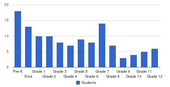 Enterprise Preparatory Academy Students by Grade