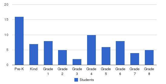 Ramah Junior Academy Students by Grade