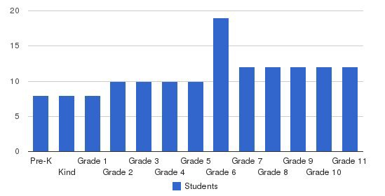Sophia Academy Students by Grade