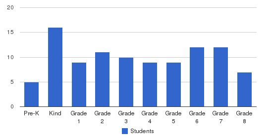 St. Frances Cabrini Catholic School Students by Grade