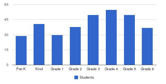 St Josephs Catholic School Students by Grade