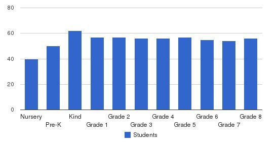 The Epstein School Students by Grade