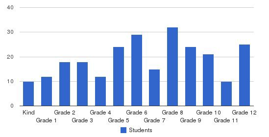 The Howard School Students by Grade