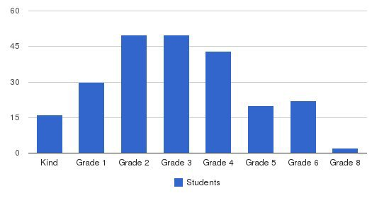 The Schenck School Students by Grade