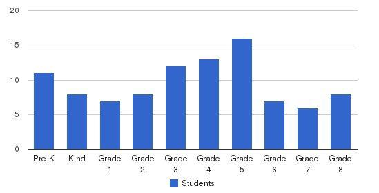 Saint Simons Christian School Students by Grade
