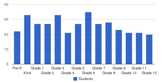 Unity Christian School Students by Grade