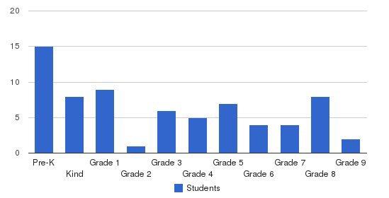 The Atlanta School Students by Grade