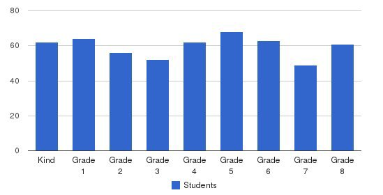 St Luke School Students by Grade