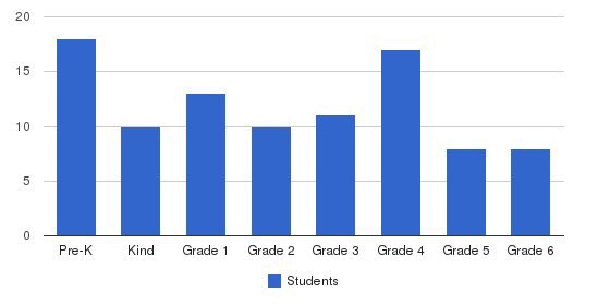 Seigakuin Atlanta International School Students by Grade