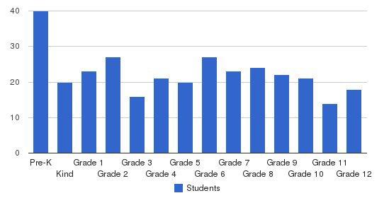 Honolulu Waldorf School Students by Grade