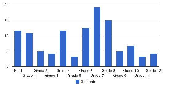 Hualalai Academy Students by Grade