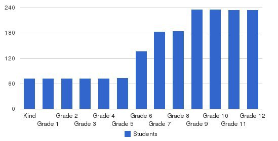 Iolani School Students by Grade