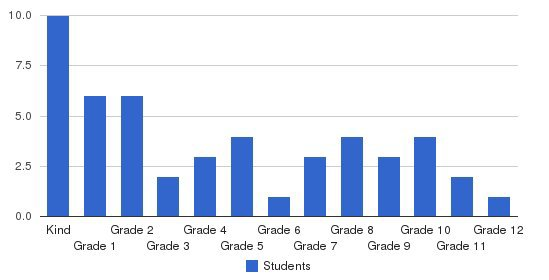Kahili Adventist School Students by Grade