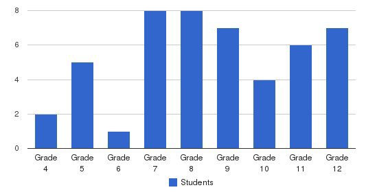 Kailua Christian Academy Students by Grade