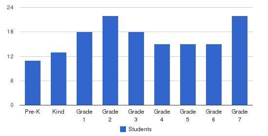 Makua Lani Christian Academy Students by Grade