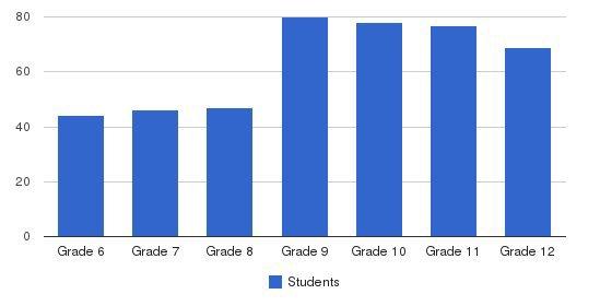 Seabury Hall School Students by Grade