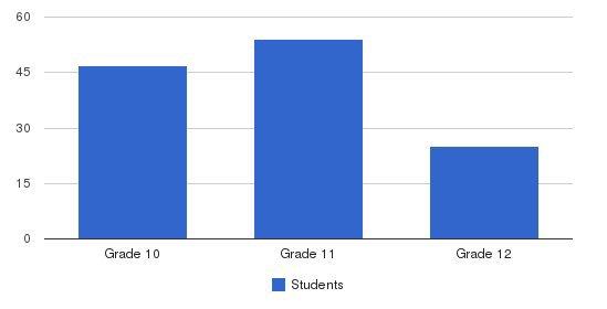 Howard Area Leadership Academy Students by Grade
