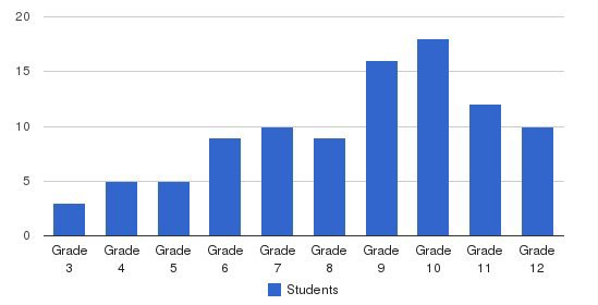 Acacia Academy Students by Grade