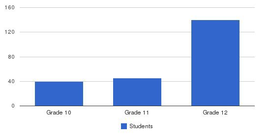 Austin Career Education Center Students by Grade
