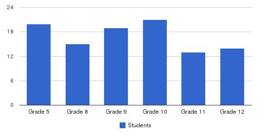 Beacon Therapeutic School Students by Grade