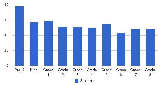 Bernard Zell Anshe Emet Day School Students by Grade