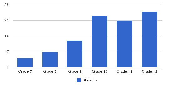 Brehm Preparatory School Students by Grade