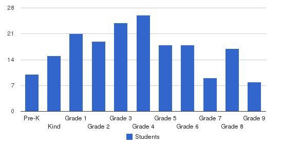 Chicago Futabakai Japanese School Students by Grade