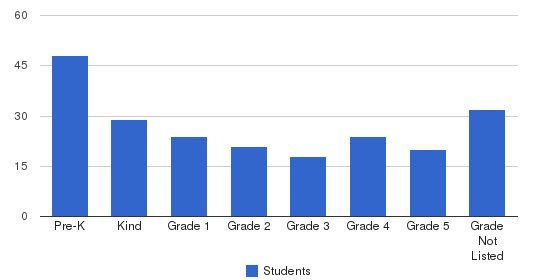 Children Of Peace Students by Grade