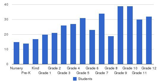 Elgin Academy Students by Grade