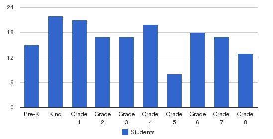Epiphany Catholic School Students by Grade