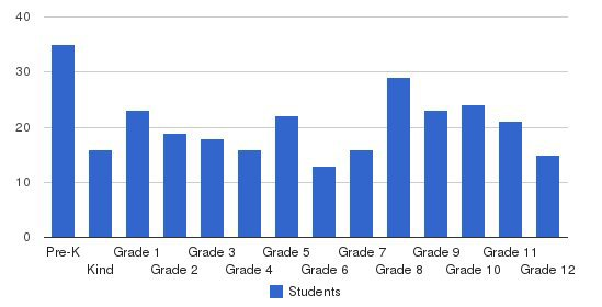 Hinsdale Adventist Academy Students by Grade