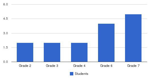 Laureate Day School Students by Grade