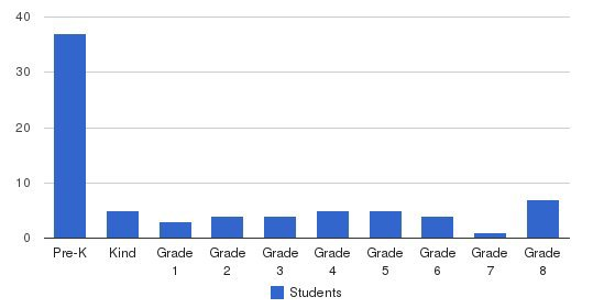 Montessori Academy Students by Grade