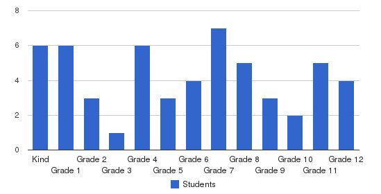 Grand Prairie Evangelical Methodist School Students by Grade